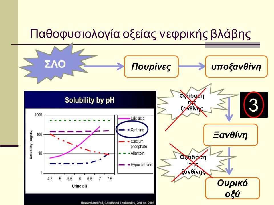 Παθοφυσιολογία οξείας νεφρικής βλάβης ΣΛΟ Πουρίνεςυποξανθίνη Ξανθίνη Ουρικό οξύ Οξειδάση της ξανθίνης 3