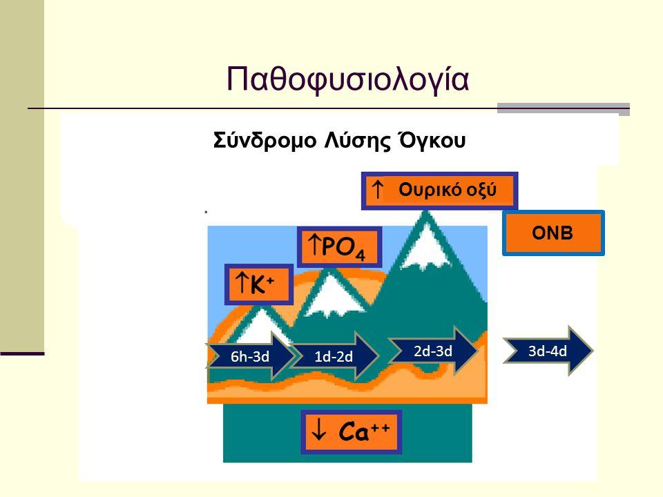 Παθοφυσιολογία Σύνδρομο Λύσης Όγκου Ουρικό οξύ 6h-3d1d-2d 2d-3d ONB 3d-4d