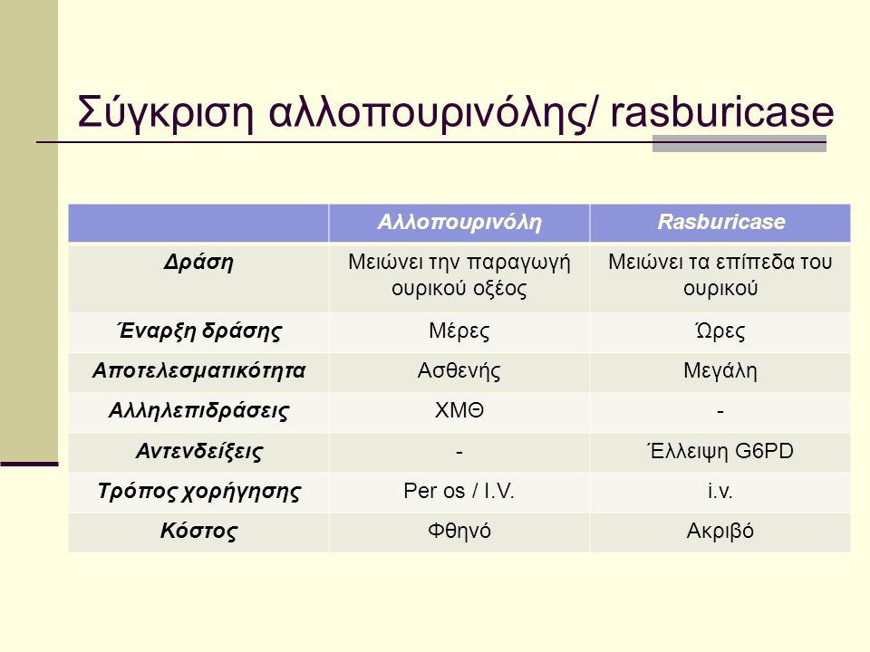 Σύγκριση αλλοπουρινόλης/ rasburicase ΑλλοπουρινόληRasburicase ΔράσηΜειώνει την παραγωγή ουρικού οξέος Μειώνει τα επίπεδα του ουρικού Έναρξη δράσηςΜέρε
