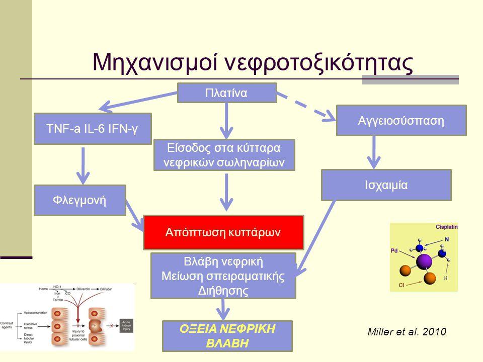 Μηχανισμοί νεφροτοξικότητας Πλατίνα Είσοδος στα κύτταρα νεφρικών σωληναρίων Απόπτωση κυττάρων Βλάβη νεφρική Μείωση σπειραματικής Διήθησης ΟΞΕΙΑ ΝΕΦΡΙΚ