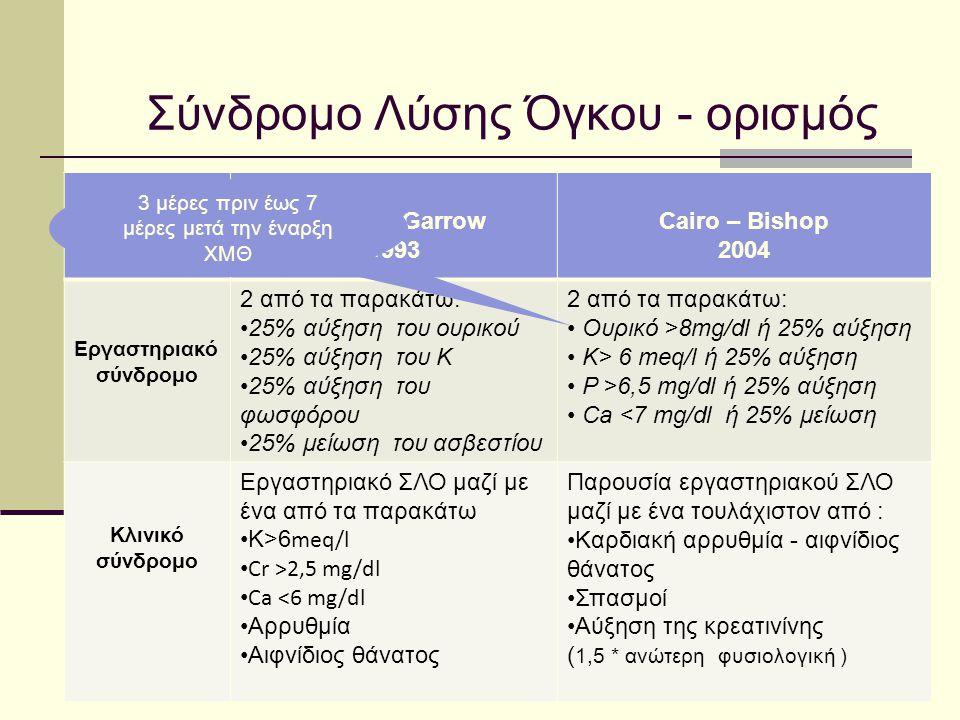Σύνδρομο Λύσης Όγκου - ορισμός Hande – Garrow 1993 Cairo – Bishop 2004 Εργαστηριακό σύνδρομο 2 από τα παρακάτω: 25% αύξηση του ουρικού 25% αύξηση του