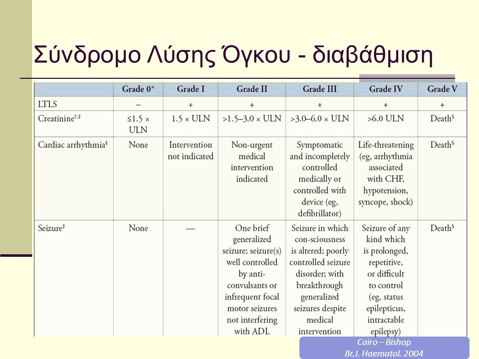 Για κάθε αύξηση του ουρικού κατά 1 mg/dl αυξάνει κατά 2,21 ο κίνδυνος ανάπτυξης κλινικού συνδρόμου Cairo MS Blood 2002  Προϋπάρχουσα νεφρική βλάβη  Αφυδάτωση και ολιγουρία  Υπονατριαιμία ( κυρίως σε συμπαγείς όγκους)  Υπερουριχαιμία  Το είδος της χημειοθεραπείας  Το είδος της κακοήθειας Κίνδυνος ανάπτυξης του συνδρόμου είναι 36% όταν η κρεατινίνη είναι > 1,5mg/dl ενώ μόλις 2% σε τιμές κρεατινίνης < 1mg/dl Hande et al Am J Med 1993 Παράγοντες κινδύνου ανάπτυξης του συνδρόμου Κυτταροτοξικά( cisplatin/ etoposide/fludarbine/), γλυκοκορτικοειδή, μονοκλωνικά αντισώματα(rituximab), ακτινοθεραπεία Locatelli et al Contrib Nephrol 2005 Αιματολογικές νόσοι Αυξημένος ρυθμός πολλαπλασιασμού, νεοπλασματικό φορτίο, ευαισθησία στη ΧΜΘ Συμπαγή νεοπλάσματα