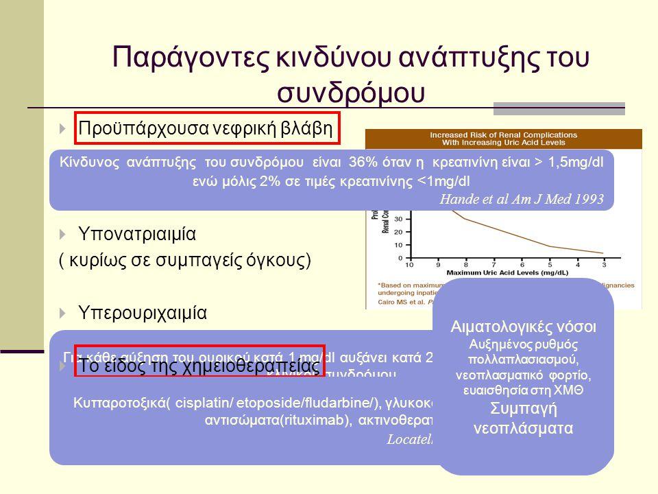 Υψηλού κινδύνου Burkitt λεμφώματα ΙΙΙ- ΙV Οξεία λεμφοβλαστική με WBC>100000Κ/μl Οξεία μυελογενής με WBC>100000Κ/μl Λεμφοβλαστικά λεμφώματαIII-IV T-cell/ B-cell λεμφώματα Αιματολογική κακοήθεια με νεφρική βλάβη ή αυξημένο ουρικό Ενδιάμεσου κίνδυνου NHL με αυξημένη LDH Aρχικά στάδια Burkitt λεμφωμάτων με LDH <*2 ΟΛΛ με WBC<50000Κ/μl OMΛ με WBC <50000Κ/μl ΧΛΛ με WBC >50000Κ/μl και θα λάβουν rituximab Χαμηλού κινδύνου ΟΜΛ με WBC <25000Κ/μl XΛΛ με WBC<25000Κ/μl που θα λάβουν rituximab Πολλαπλούν μυέλωμα Συμπαγή νεοπλάσματα >5% 1-5% <1% Coiffer et al JClin Oncol 2008 Cairo Br.J.