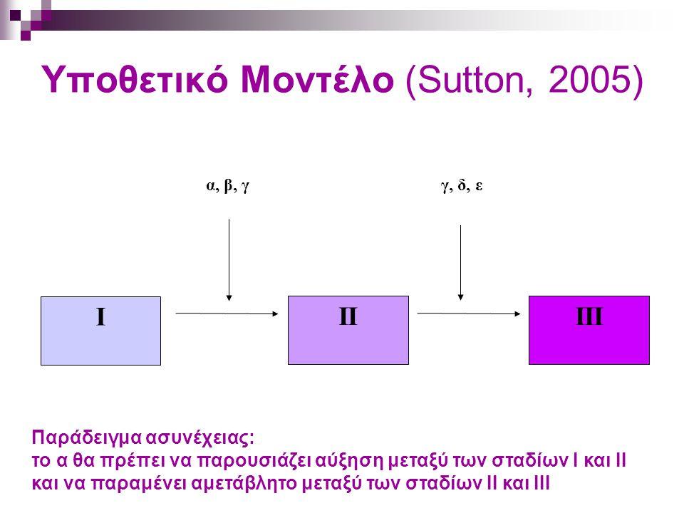 Υποθετικό Mοντέλο (Sutton, 2005) I IIIII α, β, γγ, δ, ε Παράδειγμα ασυνέχειας: το α θα πρέπει να παρουσιάζει αύξηση μεταξύ των σταδίων Ι και ΙΙ και να