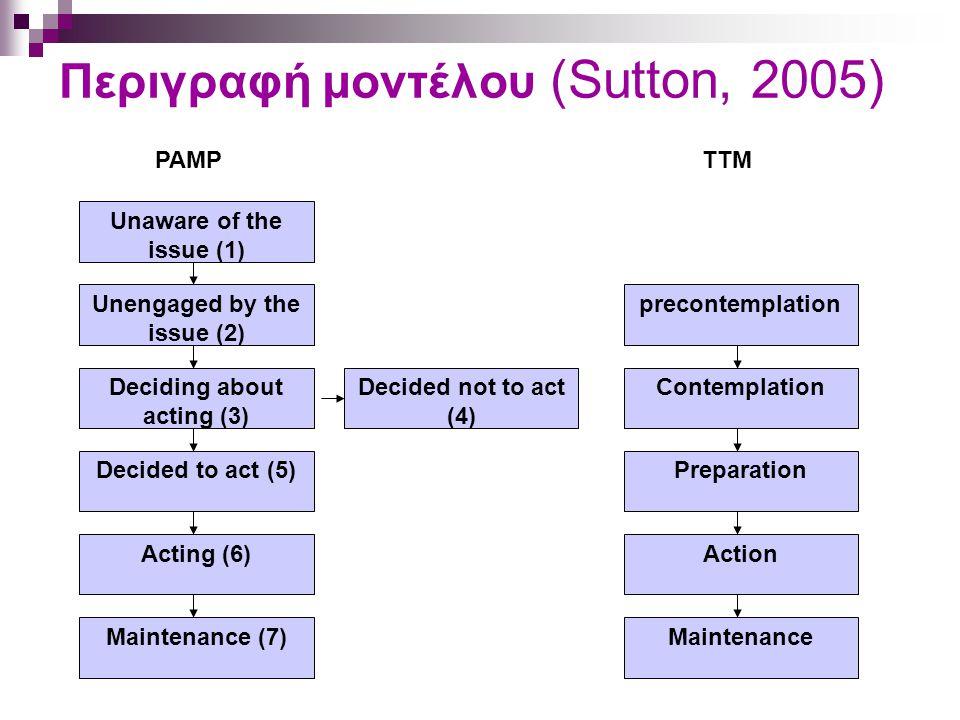 Περιγραφή μοντέλου (Sutton, 2005) Deciding about acting (3) Acting (6) Decided to act (5) Maintenance (7) precontemplation Preparation Maintenance Con