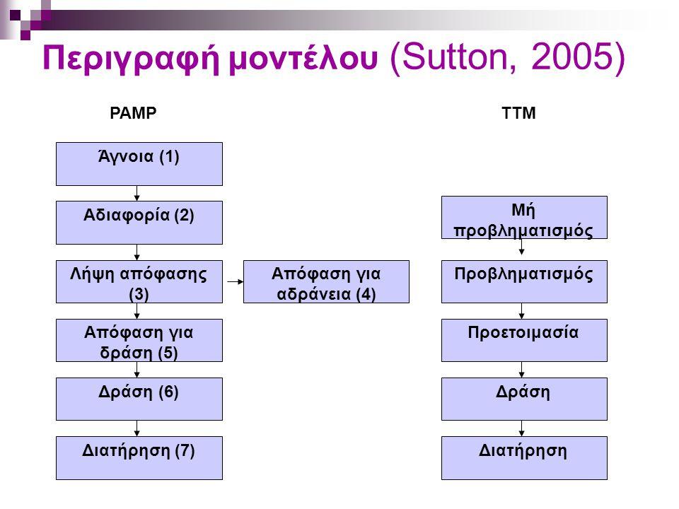 Περιγραφή μοντέλου (Sutton, 2005) Λήψη απόφασης (3) Δράση (6) Απόφαση για δράση (5) Διατήρηση (7) Μή προβληματισμός Προετοιμασία Διατήρηση Προβληματισ