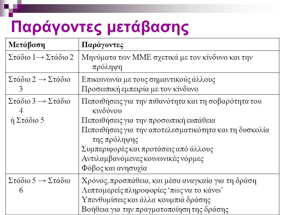 Παράγοντες μετάβασης ΜετάβασηΠαράγοντες Στάδιο 1→ Στάδιο 2Μηνύματα των ΜΜΕ σχετικά με τον κίνδυνο και την πρόληψη Στάδιο 2 → Στάδιο 3 Επικοινωνία με τ