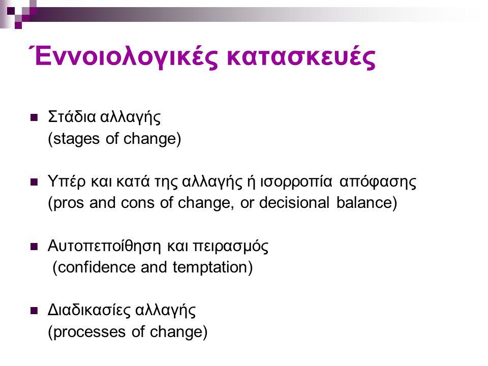Έννοιολογικές κατασκευές Στάδια αλλαγής (stages of change) Υπέρ και κατά της αλλαγής ή ισορροπία απόφασης (pros and cons of change, or decisional bala