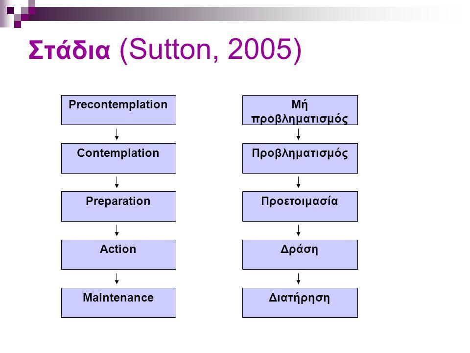 Στάδια (Sutton, 2005) Precontemplation Preparation Maintenance Contemplation Action Μή προβληματισμός Προετοιμασία Διατήρηση Προβληματισμός Δράση