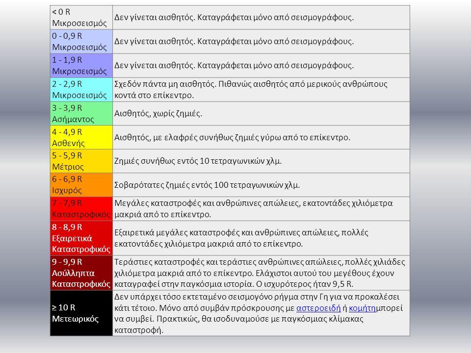 < 0 R Μικροσεισμός Δεν γίνεται αισθητός. Καταγράφεται μόνο από σεισμογράφους. 0 - 0,9 R Μικροσεισμός Δεν γίνεται αισθητός. Καταγράφεται μόνο από σεισμ