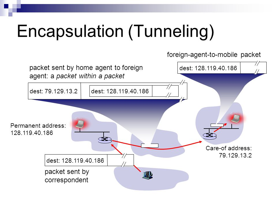 Encapsulation (Tunneling) Permanent address: 128.119.40.186 Care-of address: 79.129.13.2 dest: 128.119.40.186 packet sent by correspondent dest: 79.12