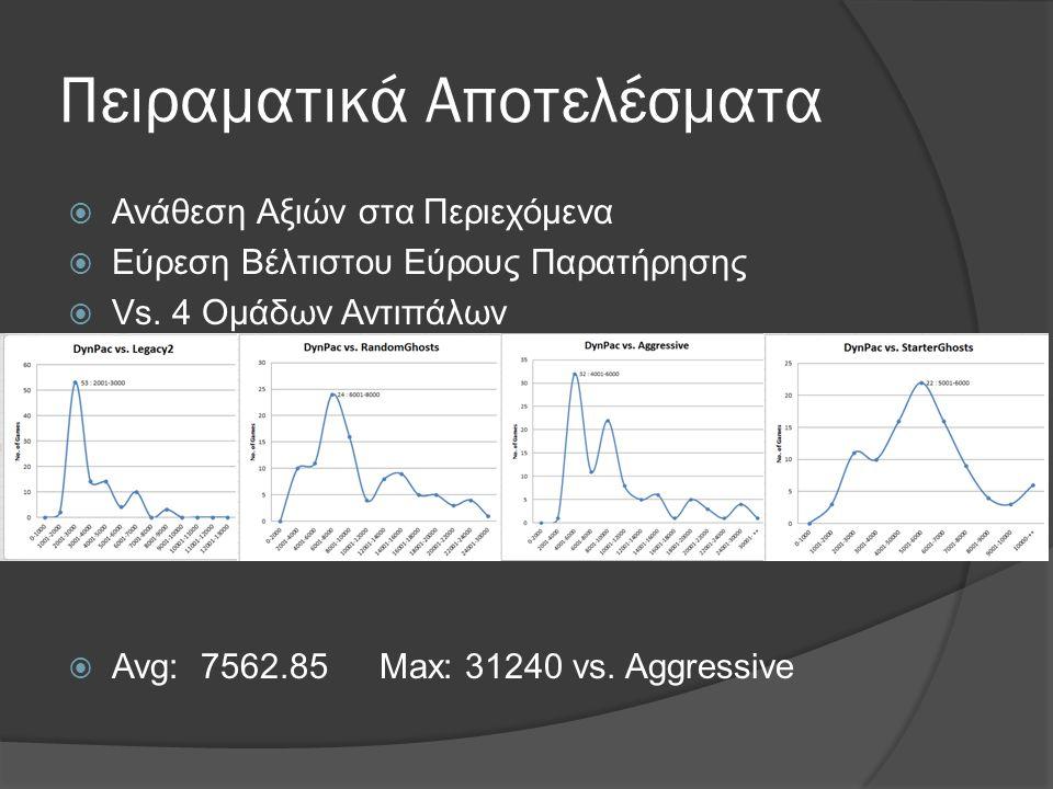 Πειραματικά Αποτελέσματα  Ανάθεση Αξιών στα Περιεχόμενα  Εύρεση Βέλτιστου Εύρους Παρατήρησης  Vs.