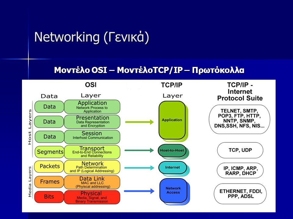 Networking (Γενικά) Μοντέλο OSI – ΜοντέλοTCP/IP – Πρωτόκολλα