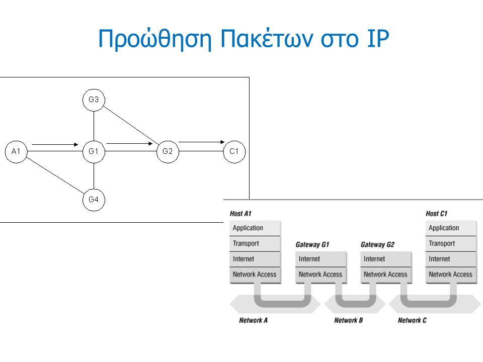Προώθηση Πακέτων στο IP