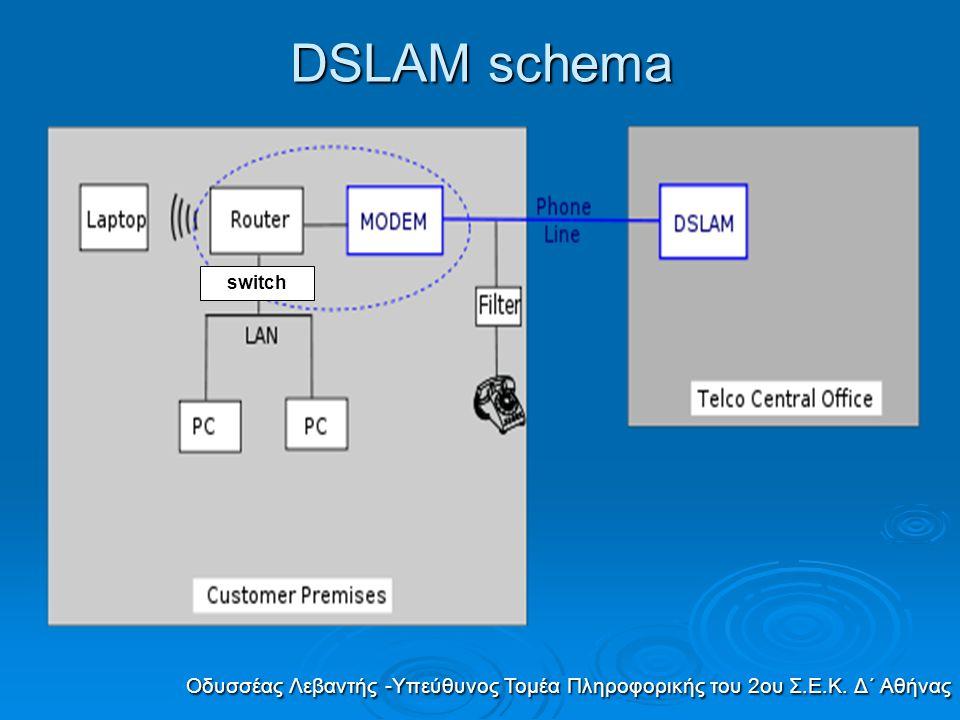  To DSLAM μπορεί να παρέχει έναν μεγάλο αριθμό γραμμών DSL που μπορεί να είναι είτε ADSL (Asymmetrical DSL) η G.shdsl ή πλέον VDSL ( Very-high-bit-rate Digital Subscriber Line ).