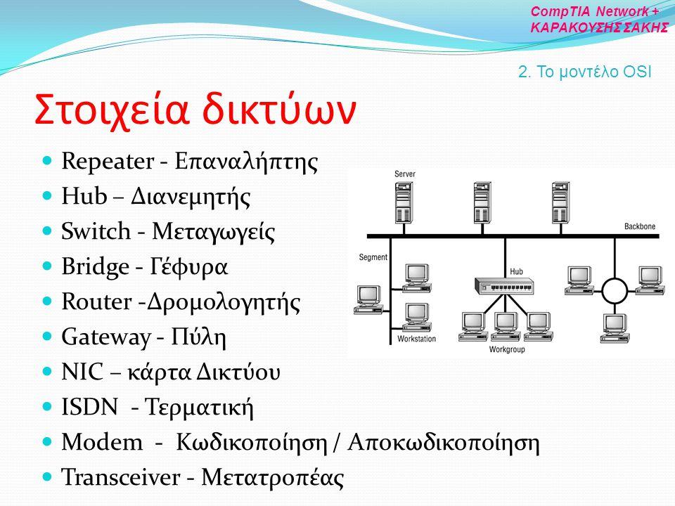 Στοιχεία δικτύων Repeater - Επαναλήπτης Hub – Διανεμητής Switch - Μεταγωγείς Bridge - Γέφυρα Router -Δρομολογητής Gateway - Πύλη NIC – κάρτα Δικτύου I