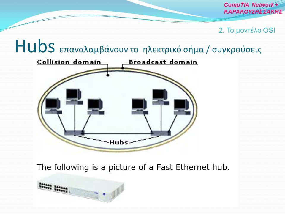 Hubs επαναλαμβάνουν το ηλεκτρικό σήμα / συγκρούσεις 2. To μοντέλο OSI CompTIA Network + ΚΑΡΑΚΟΥΣΗΣ ΣΑΚΗΣ