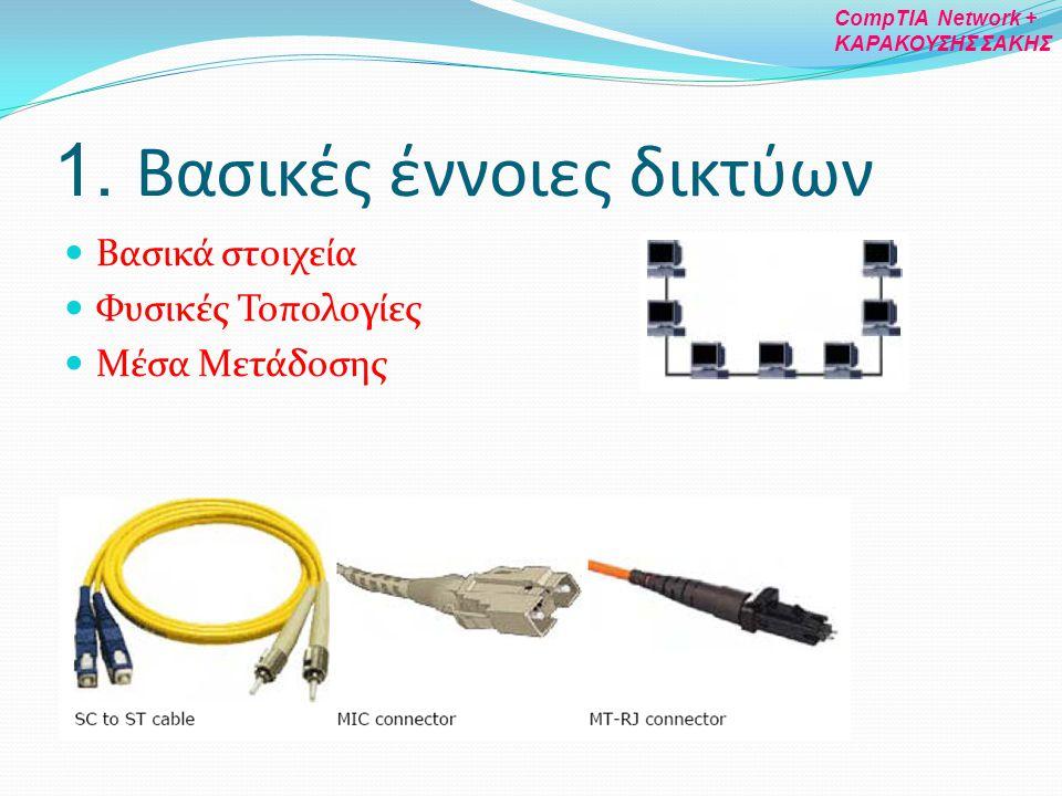 Βασικά στοιχεία δικτύου Ορισμοί LAN CAN MAN WAN Internet Intranet Internetwork Στοιχεία Μέσα Μ ε τάδοσης Πρωτόκολλο Πελάτης (client) Διακομιστής (server) Κόμβος Υπηρεσία Τμήμα (segment) Κορμός (backbone) 1.