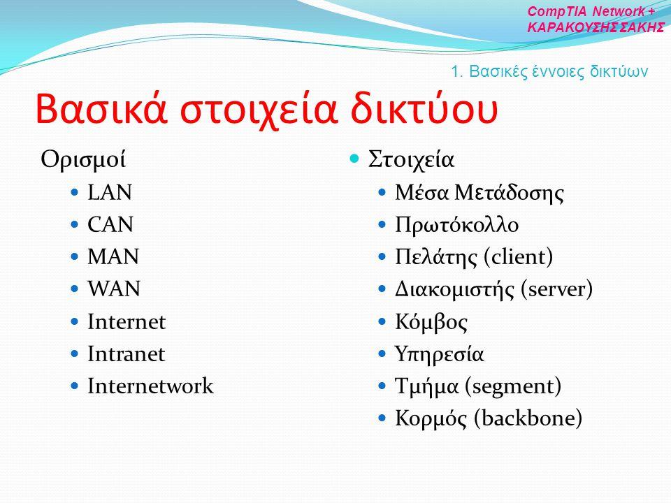 Βασικά στοιχεία δικτύου Ορισμοί LAN CAN MAN WAN Internet Intranet Internetwork Στοιχεία Μέσα Μ ε τάδοσης Πρωτόκολλο Πελάτης (client) Διακομιστής (serv
