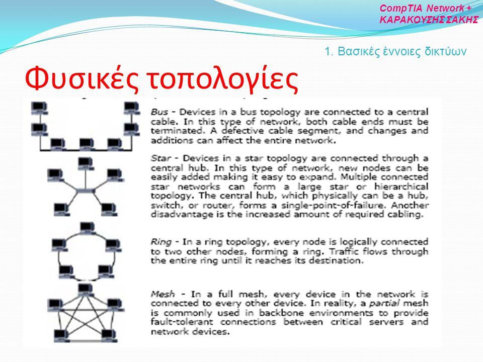 Φυσικές τοπολογίες 1. Βασικές έννοιες δικτύων CompTIA Network + ΚΑΡΑΚΟΥΣΗΣ ΣΑΚΗΣ