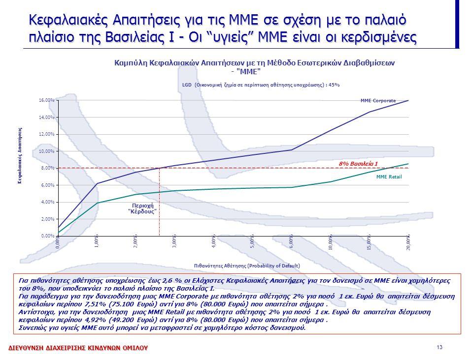 13 Κεφαλαιακές Απαιτήσεις για τις ΜΜΕ σε σχέση με το παλαιό πλαίσιο της Βασιλείας Ι - Οι υγιείς ΜΜΕ είναι οι κερδισμένες Για πιθανότητες αθέτησης υποχρέωσης έως 2,6 % οι Ελάχιστες Κεφαλαιακές Απαιτήσεις για τον δανεισμό σε ΜΜΕ είναι χαμηλότερες του 8%, που υποδεικνύει το παλαιό πλαίσιο της Βασιλείας Ι.