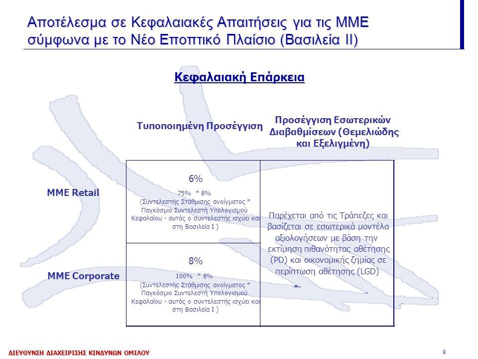 9 Αποτέλεσμα σε Κεφαλαιακές Απαιτήσεις για τις ΜΜΕ σύμφωνα με το Νέο Εποπτικό Πλαίσιο (Βασιλεία ΙΙ) Κεφαλαιακή Επάρκεια ΔΙΕΥΘΥΝΣΗ ΔΙΑΧΕΙΡΙΣΗΣ ΚΙΝΔΥΝΩΝ ΟΜΙΛΟΥ Τυποποιημένη Προσέγγιση Προσέγγιση Εσωτερικών Διαβαθμίσεων (Θεμελιώδης και Εξελιγμένη) 6% MME Retail 75% * 8% (Συντελεστής Στάθμισης ανοίγματος * Παγκόσμιο Συντελεστή Υπολογισμού Κεφαλαίου - αυτός ο συντελεστής ισχύει και στη Βασιλεία Ι ) 8% MME Corporate 100% * 8% (Συντελεστής Στάθμισης ανοίγματος * Παγκόσμιο Συντελεστή Υπολογισμού Κεφαλαίου - αυτός ο συντελεστής ισχύει και στη Βασιλεία Ι ) Παρέχεται από τις Τράπεζες και βασίζεται σε εσωτερικά μοντέλα αξιολογήσεων με βάση την εκτίμηση πιθανότητας αθέτησης (PD) και οικονομικής ζημίας σε περίπτωση αθέτησης (LGD)