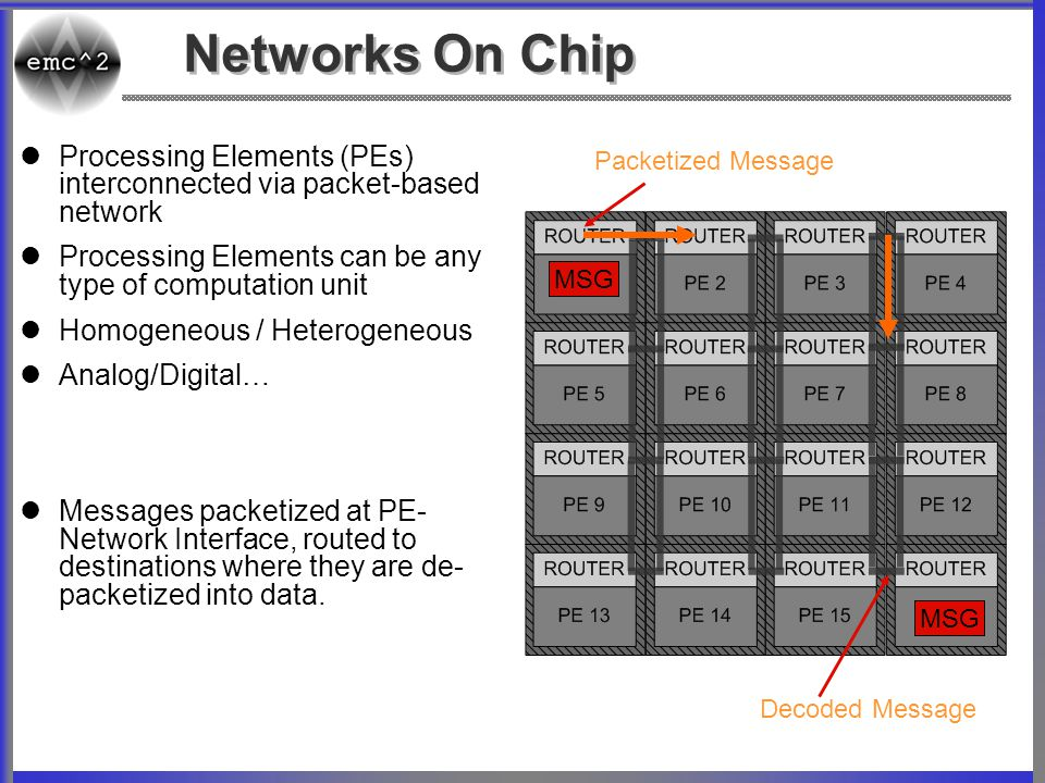 Systems-on-Chip  Networks-on-Chip VGA CORE ADC / DAC ANALOG DSP ALU CORE