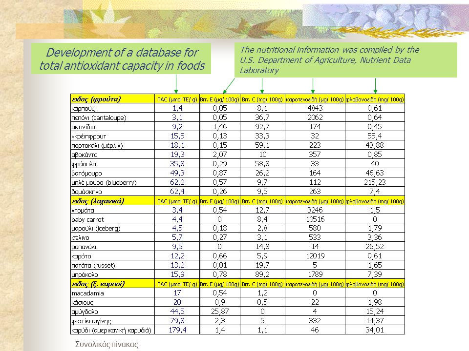 Development of a database for total antioxidant capacity in foods The nutritional information was compiled by the U.S.