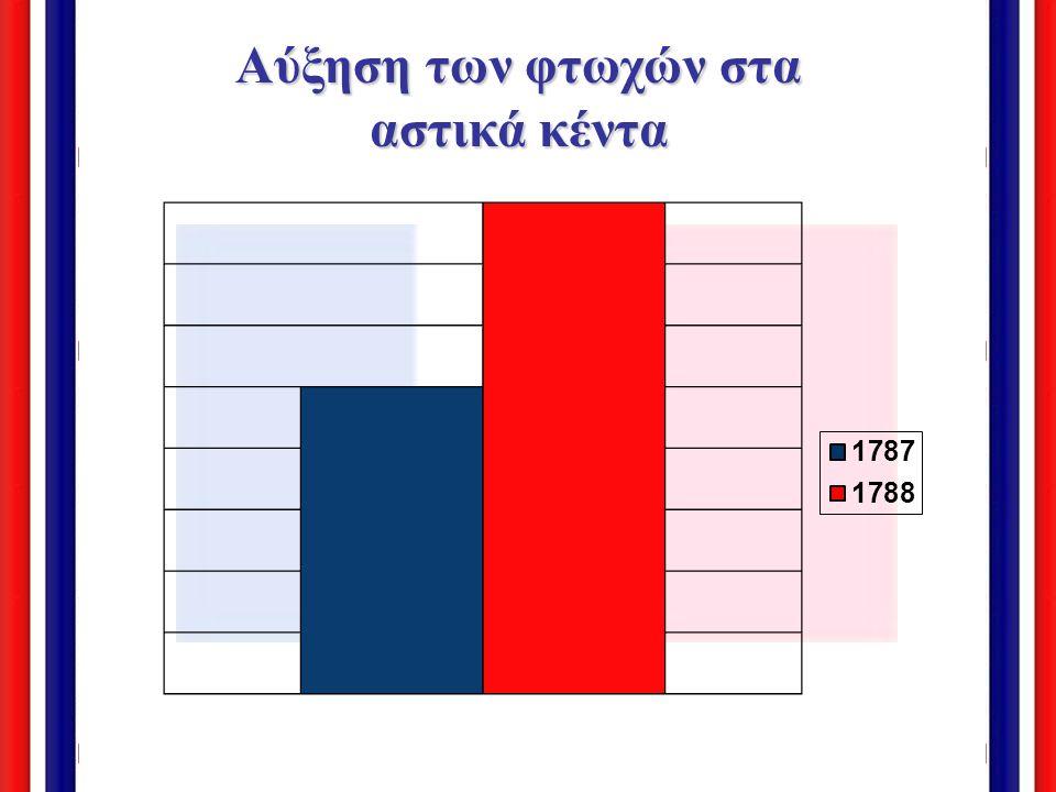 Κοινωνικό – οικονομικά δεδομένα, 1789