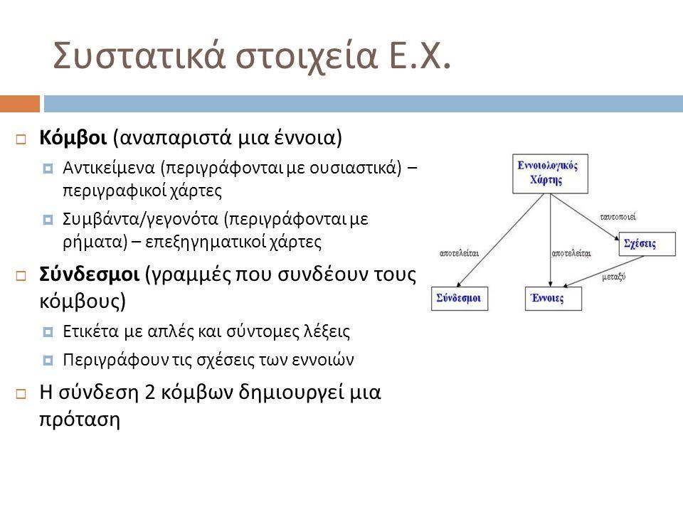 Συστατικά στοιχεία Ε.X.  Κόμβοι ( αναπαριστά μια έννοια )  Αντικείμενα ( περιγράφονται με ουσιαστικά ) – περιγραφικοί χάρτες  Συμβάντα / γεγονότα (