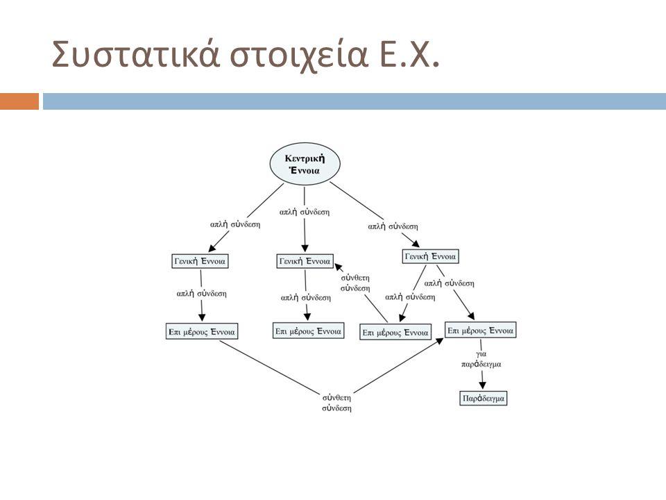 Φύλλο Εργασίας  Επέκταση χάρτη  Αναγνώριση σημαντικών εννοιών από κείμενο και παράσταση τους στο χάρτη