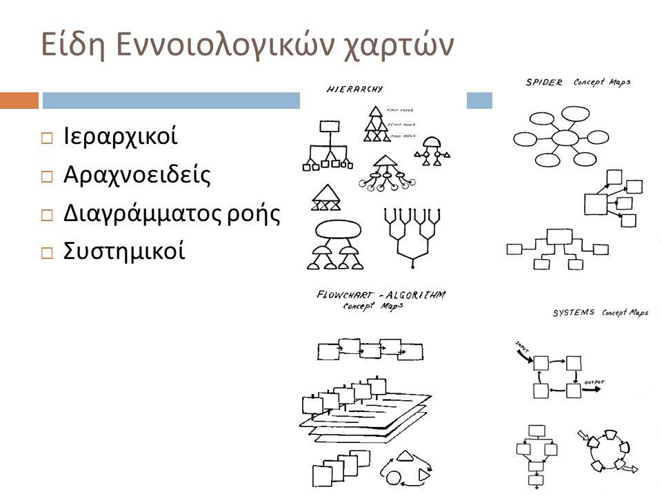 Είδη Εννοιολογικών χαρτών  Ιεραρχικοί  Αραχνοειδείς  Διαγράμματος ροής  Συστημικοί