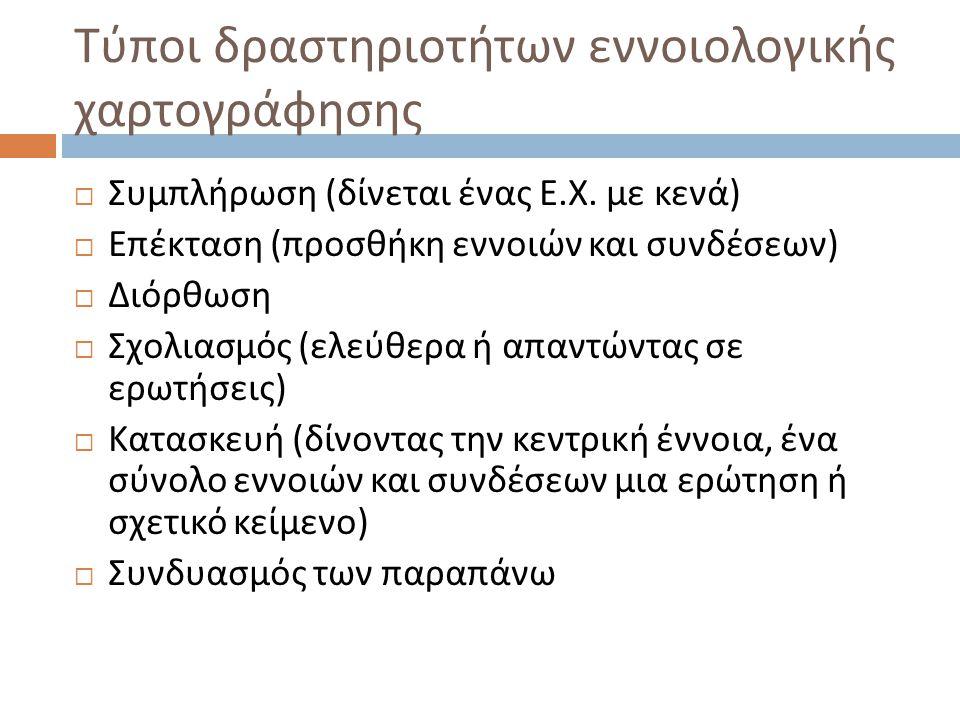 Τύποι δραστηριοτήτων εννοιολογικής χαρτογράφησης  Συμπλήρωση ( δίνεται ένας Ε. Χ. με κενά )  Επέκταση ( προσθήκη εννοιών και συνδέσεων )  Διόρθωση