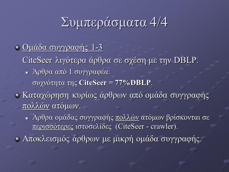 Συμπεράσματα 4/4 Ομάδα συγγραφής 1-3 CiteSeer λιγότερα άρθρα σε σχέση με την DBLP. Άρθρα από 1 συγγραφέα: Άρθρα από 1 συγγραφέα: συχνότητα της CiteSee
