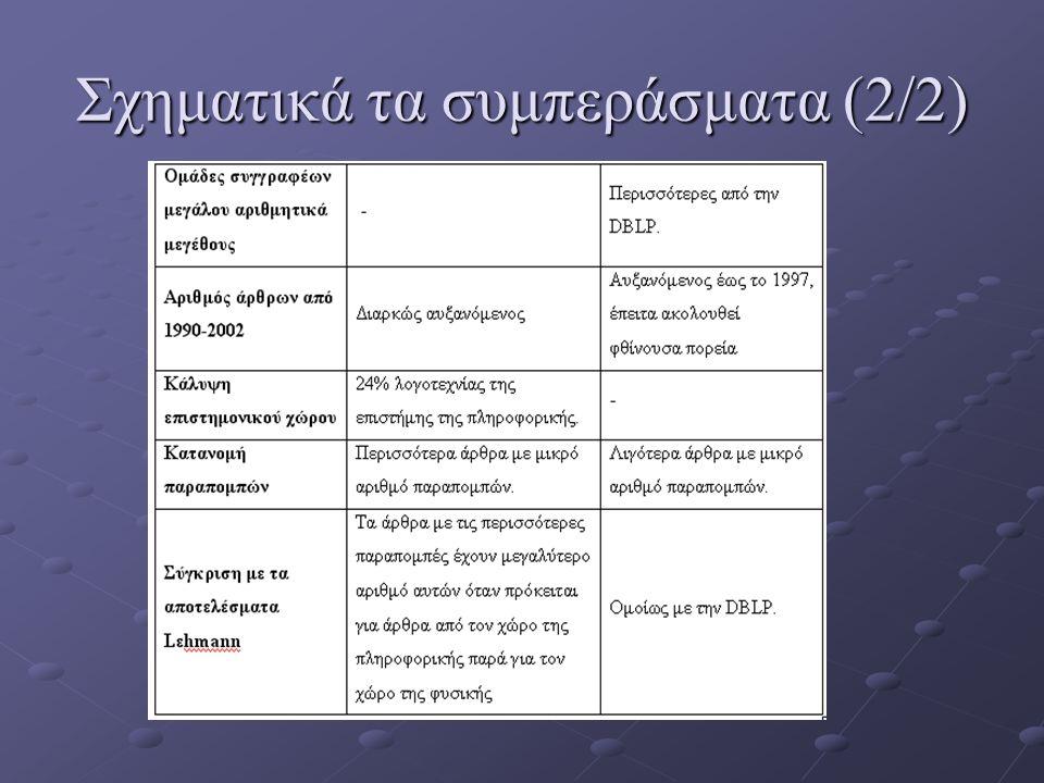 Σχηματικά τα συμπεράσματα (2/2)