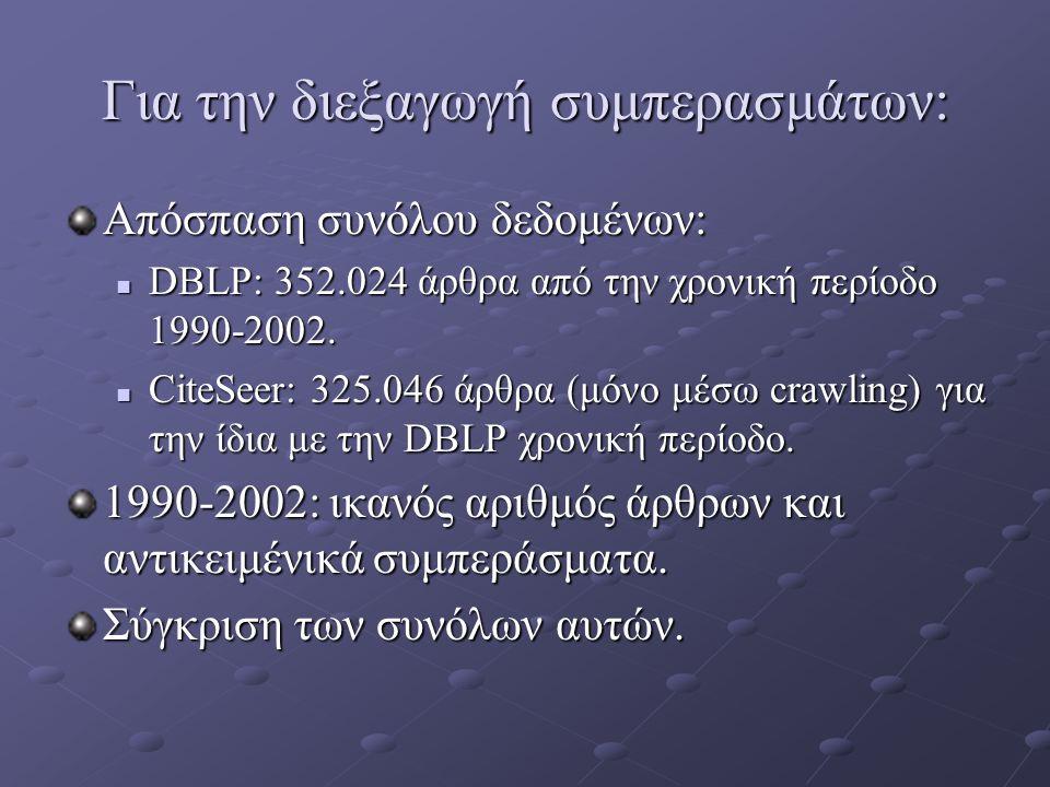 Για την διεξαγωγή συμπερασμάτων: Απόσπαση συνόλου δεδομένων: DBLP: 352.024 άρθρα από την χρονική περίοδο 1990-2002. DBLP: 352.024 άρθρα από την χρονικ
