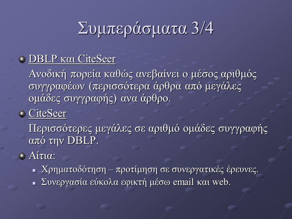 Συμπεράσματα 3/4 DBLP και CiteSeer Ανοδική πορεία καθώς ανεβαίνει ο μέσος αριθμός συγγραφέων (περισσότερα άρθρα από μεγάλες ομάδες συγγραφής) ανα άρθρ