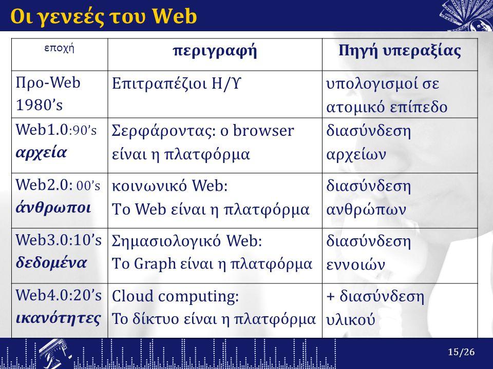 Οι γενεές του Web εποχή περιγραφήΠηγή υπεραξίας Προ-Web 1980's Επιτραπέζιοι Η/Υ υπολογισμοί σε ατομικό επίπεδο Web1.0 :90's αρχεία Σερφάροντας: ο browser είναι η πλατφόρμα διασύνδεση αρχείων Web2.0: 00's άνθρωποι κοινωνικό Web: Tο Web είναι η πλατφόρμα διασύνδεση ανθρώπων Web3.0:10's δεδομένα Σημασιολογικό Web: Tο Graph είναι η πλατφόρμα διασύνδεση εννοιών Web4.0:20's ικανότητες Cloud computing: Το δίκτυο είναι η πλατφόρμα + διασύνδεση υλικού 15/26