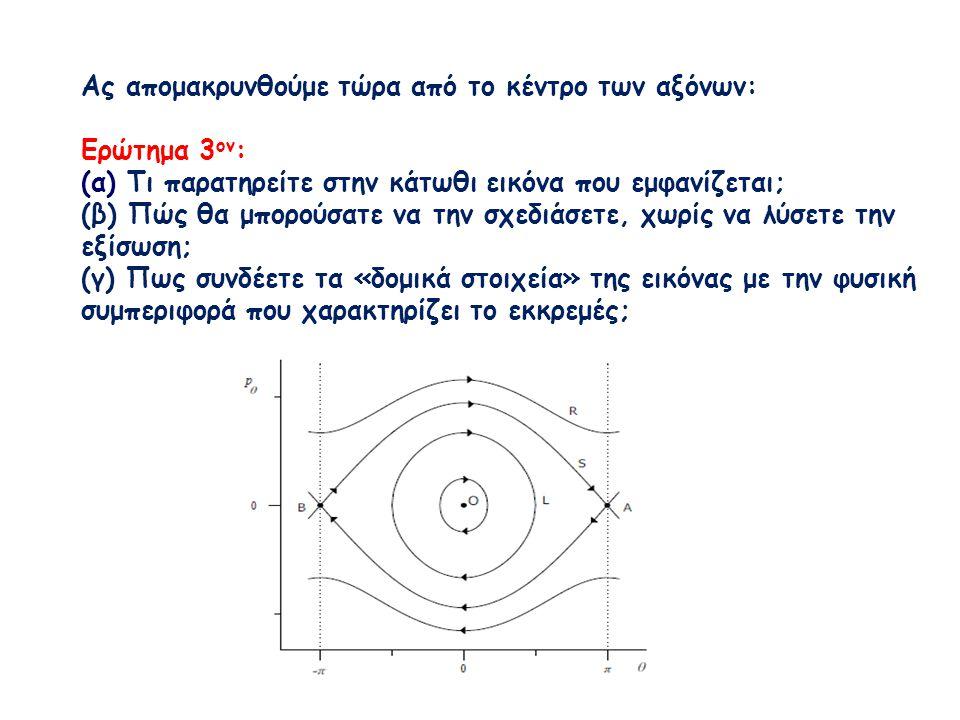 Ας απομακρυνθούμε τώρα από το κέντρο των αξόνων: Ερώτημα 3 ον : (α) Τι παρατηρείτε στην κάτωθι εικόνα που εμφανίζεται; (β) Πώς θα μπορούσατε να την σχεδιάσετε, χωρίς να λύσετε την εξίσωση; (γ) Πως συνδέετε τα «δομικά στοιχεία» της εικόνας με την φυσική συμπεριφορά που χαρακτηρίζει το εκκρεμές;