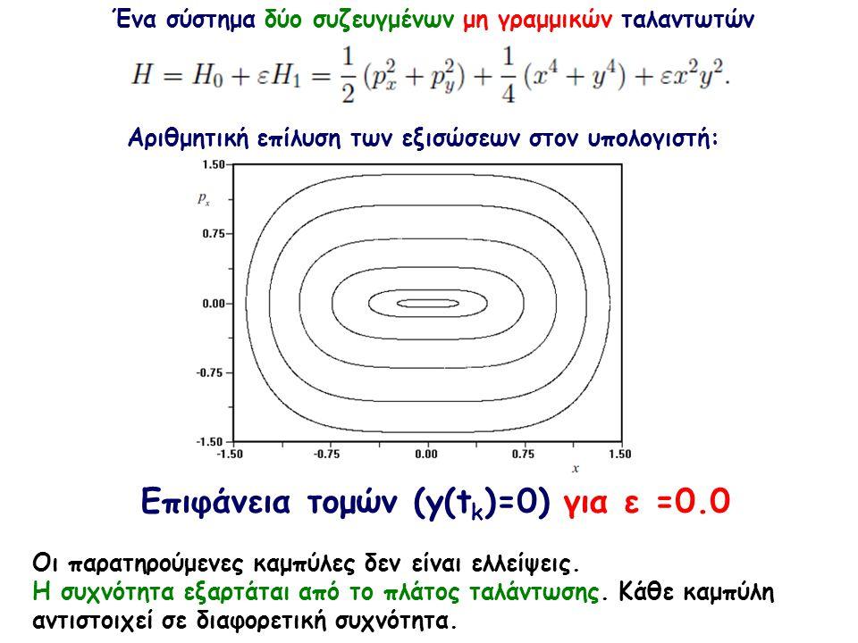 Eπιφάνεια τομών (y(t k )=0) για ε =0.0 Ένα σύστημα δύο συζευγμένων μη γραμμικών ταλαντωτών Αριθμητική επίλυση των εξισώσεων στον υπολογιστή: Οι παρατηρούμενες καμπύλες δεν είναι ελλείψεις.