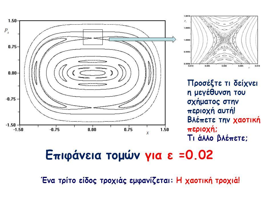 Eπιφάνεια τομών για ε =0.02 Προσέξτε τι δείχνει η μεγέθυνση του σχήματος στην περιοχή αυτή! Βλέπετε την χαοτική περιοχή; Τι άλλο βλέπετε; Ένα τρίτο εί
