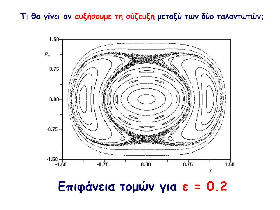 Επιφάνεια τομών για ε = 0.2 Τι θα γίνει αν αυξήσουμε τη σύζευξη μεταξύ των δύο ταλαντωτών;