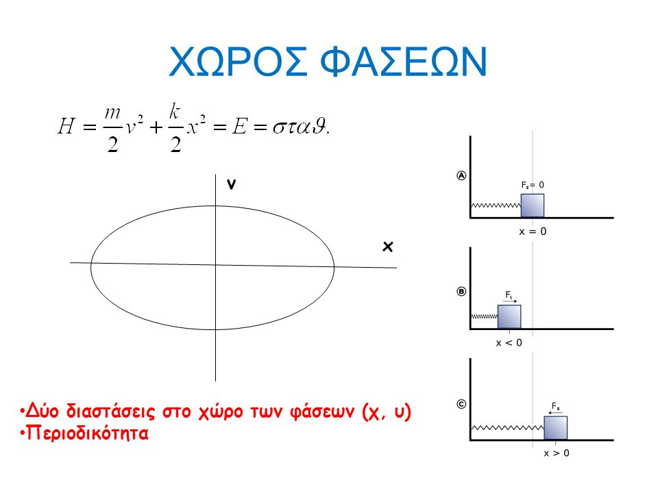 ΓΡΑΜΜΙΚΗ ΜΗ ΠΕΡΙΟΔΙΚΗ ΚΙΝΗΣΗ (F = k·x) Δύο διαστάσεις στο χώρο των φάσεων (χ, υ) Μη περιοδικότητα