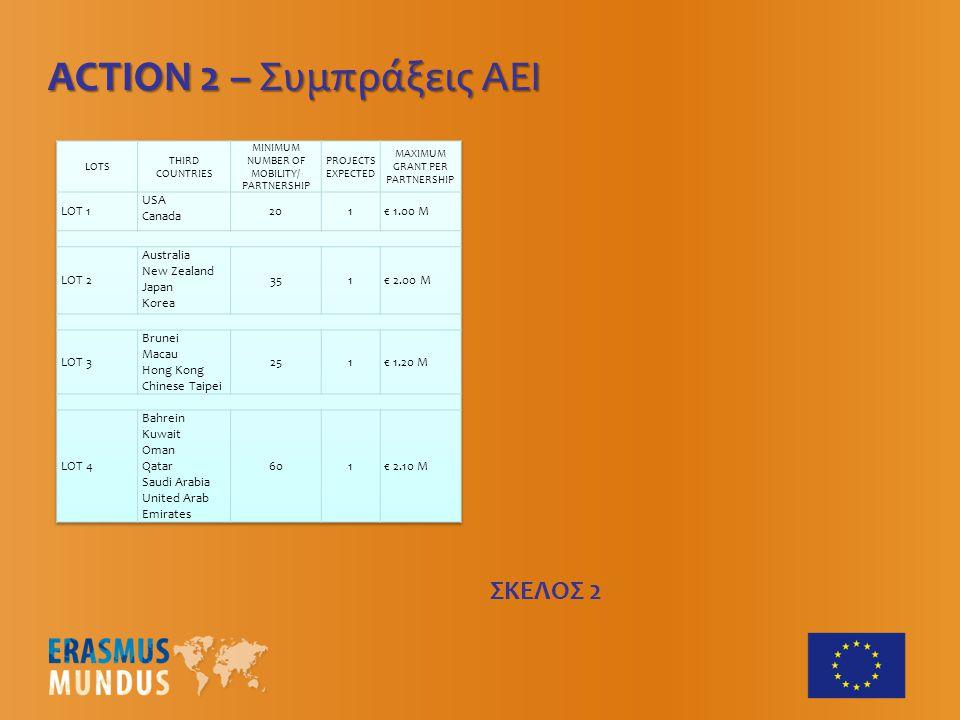 ΟΙ ΔΥΝΑΤΟΤΗΤΕΣ Action 1 Μεταπτυχιακά προγράμματα δεύτερου και τρίτου κύκλου που προσφέρονται από συμπράξεις ευρωπαϊκών πανεπιστημίων και προβλέπουν περιόδους σπουδών ή έρευνας σε δυο τουλάχιστον ευρωπαϊκές χώρες.