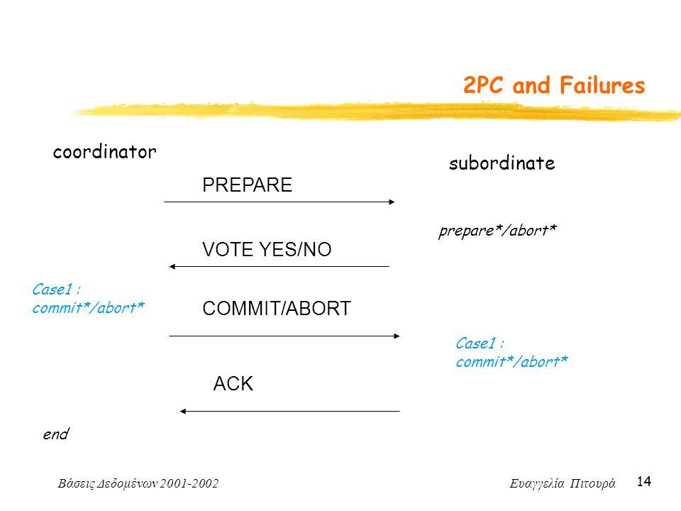 Βάσεις Δεδομένων 2001-2002 Ευαγγελία Πιτουρά 14 2PC and Failures coordinator PREPARE subordinate prepare*/abort* VOTE YES/NO Case1 : commit*/abort* CO