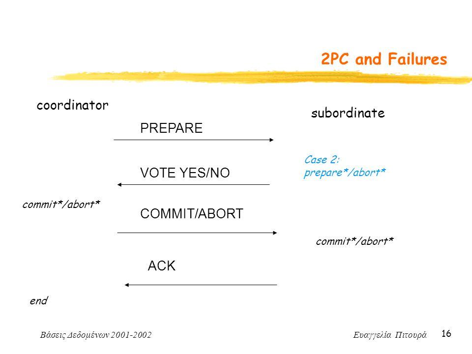 Βάσεις Δεδομένων 2001-2002 Ευαγγελία Πιτουρά 16 2PC and Failures coordinator PREPARE subordinate Case 2: prepare*/abort* VOTE YES/NO commit*/abort* CO