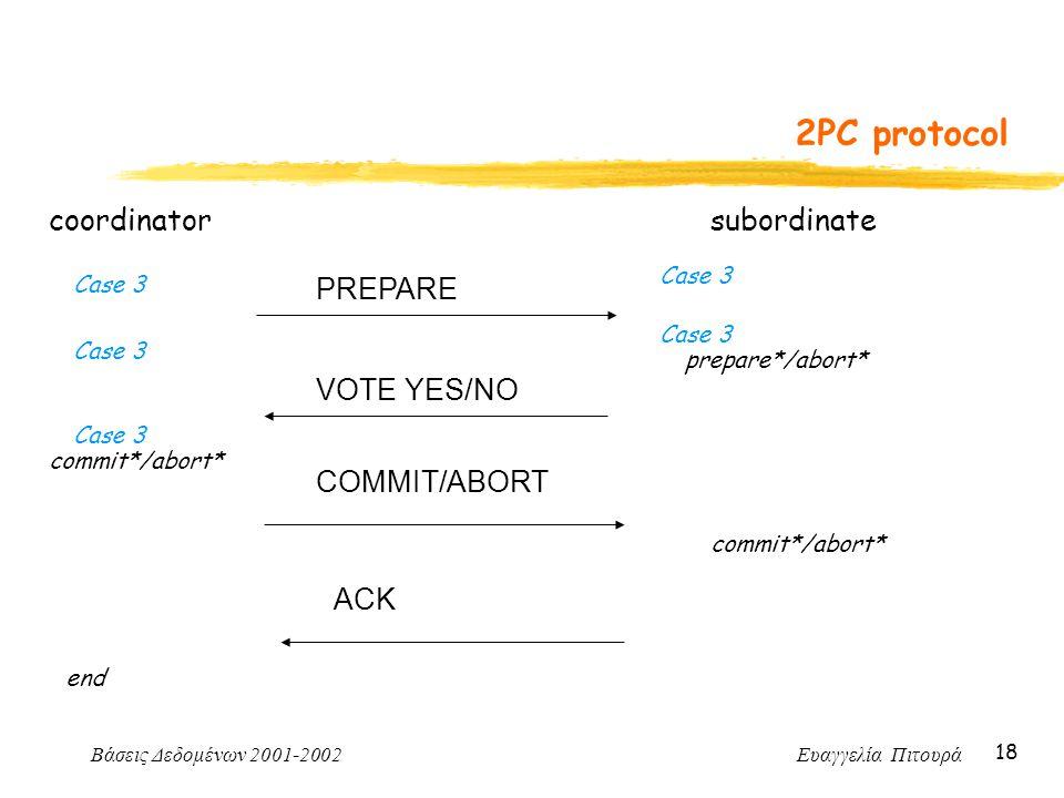 Βάσεις Δεδομένων 2001-2002 Ευαγγελία Πιτουρά 18 2PC protocol coordinator PREPARE subordinate prepare*/abort* VOTE YES/NO commit*/abort* COMMIT/ABORT c