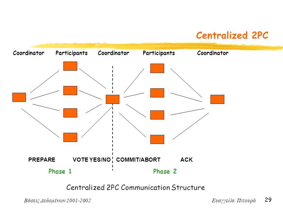 Βάσεις Δεδομένων 2001-2002 Ευαγγελία Πιτουρά 29 Centralized 2PC Centralized 2PC Communication Structure Coordinator ParticipantsCoordinator Participan