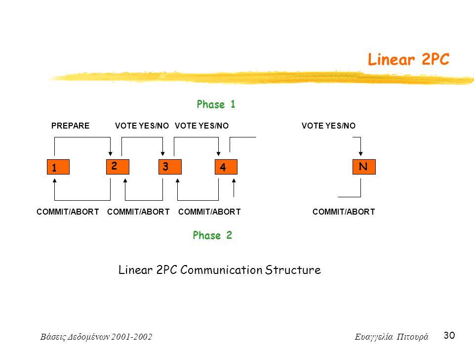 Βάσεις Δεδομένων 2001-2002 Ευαγγελία Πιτουρά 30 Linear 2PC Linear 2PC Communication Structure Phase 1 Phase 2 1 2 3 4 N PREPAREVOTE YES/NO COMMIT/ABOR