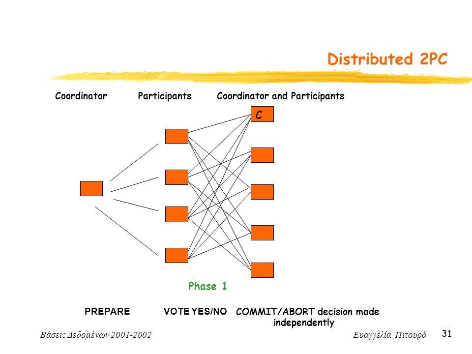Βάσεις Δεδομένων 2001-2002 Ευαγγελία Πιτουρά 31 Distributed 2PC Coordinator Participants Coordinator and Participants PREPARE VOTE YES/NO COMMIT/ABORT